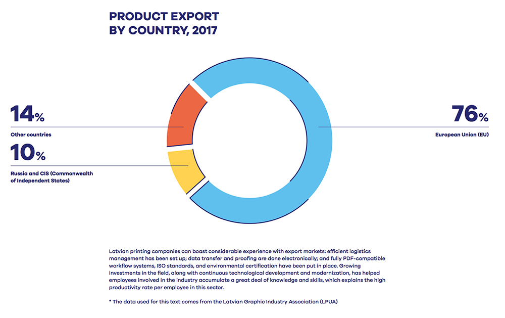 Latvia-product-export-by-country-2017